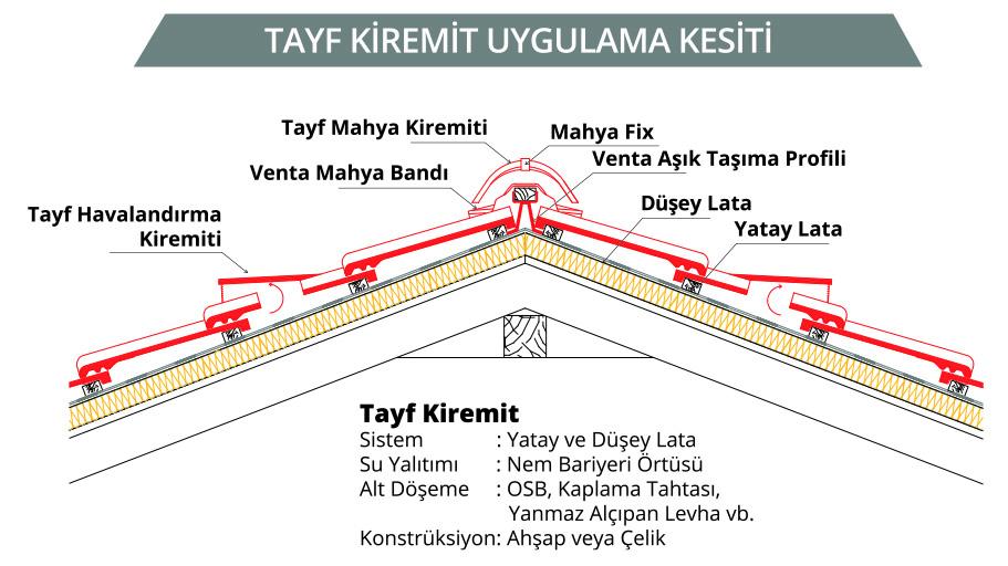 TAYF-kiremit-uygulama-kesiti